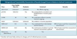 Данни за разпространението на коронавирус Covid-19