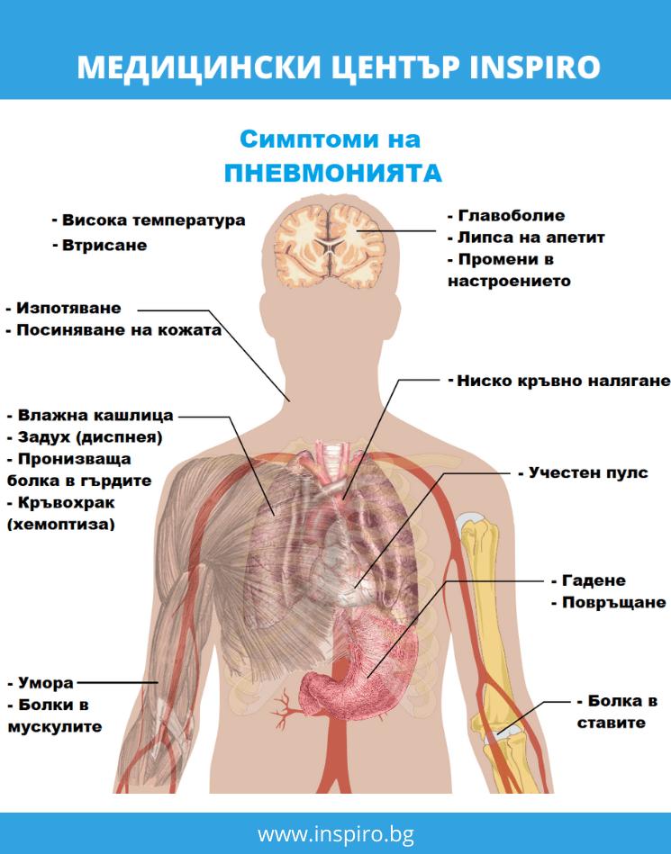 Симптомите на пневмония